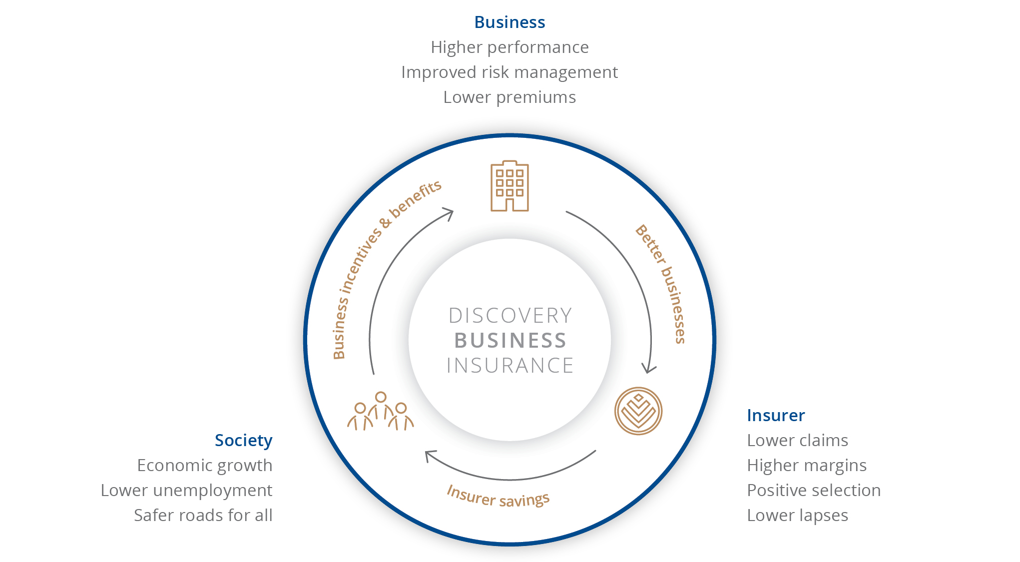 Discovery's shared-value model for our business insurance offering
