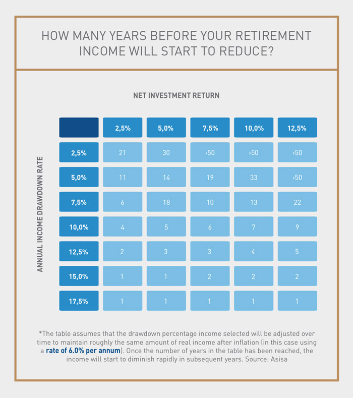 The 4 Rule Retirement Planning Discovery