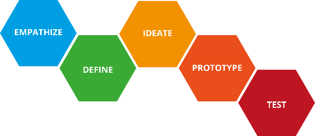 The 5 principles of design thinking