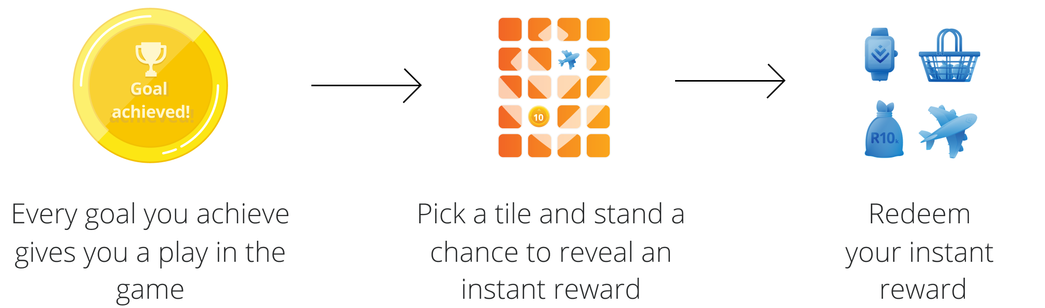vitality active rewards discovery
